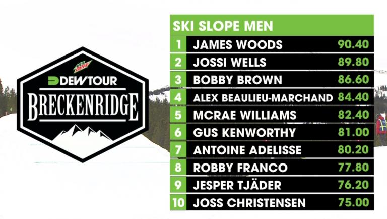 Dew Tour // Slopestyle Finalisten in Breckenridge