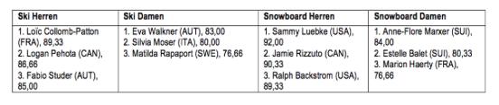 Chamonix Results FWT 2016