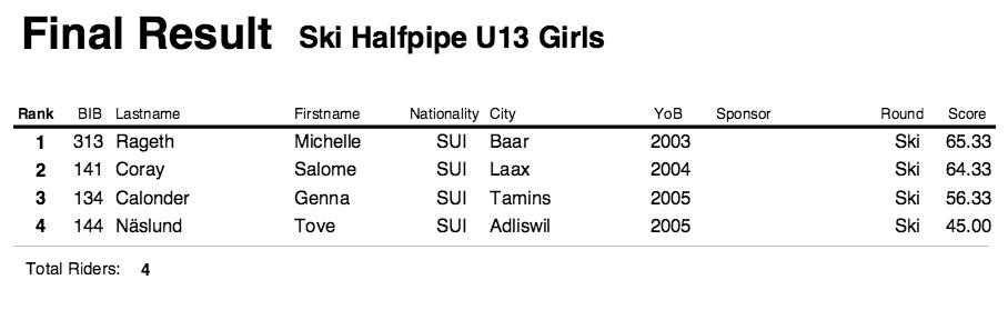Mini Shred LAAX Results Ski Halfpipe Girls