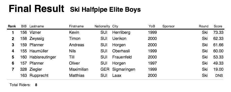 Mini Shred LAAX Results Ski