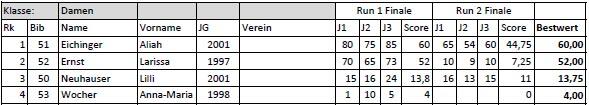 Deutsche Meisterschaft 2016 Endergebnis: Frauen