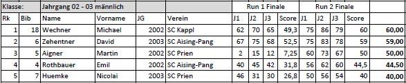 Deutsche Meisterschaft 2016 Endergebnis: Boys 2002 - 2003