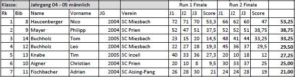 Deutsche Meisterschaft 2016 Endergebnis: Boys 2004 - 2005