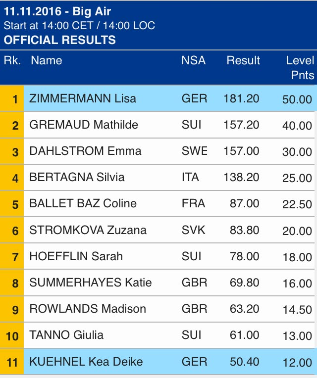 big_air_mailand_milano_fis_worldcup_results_ladies