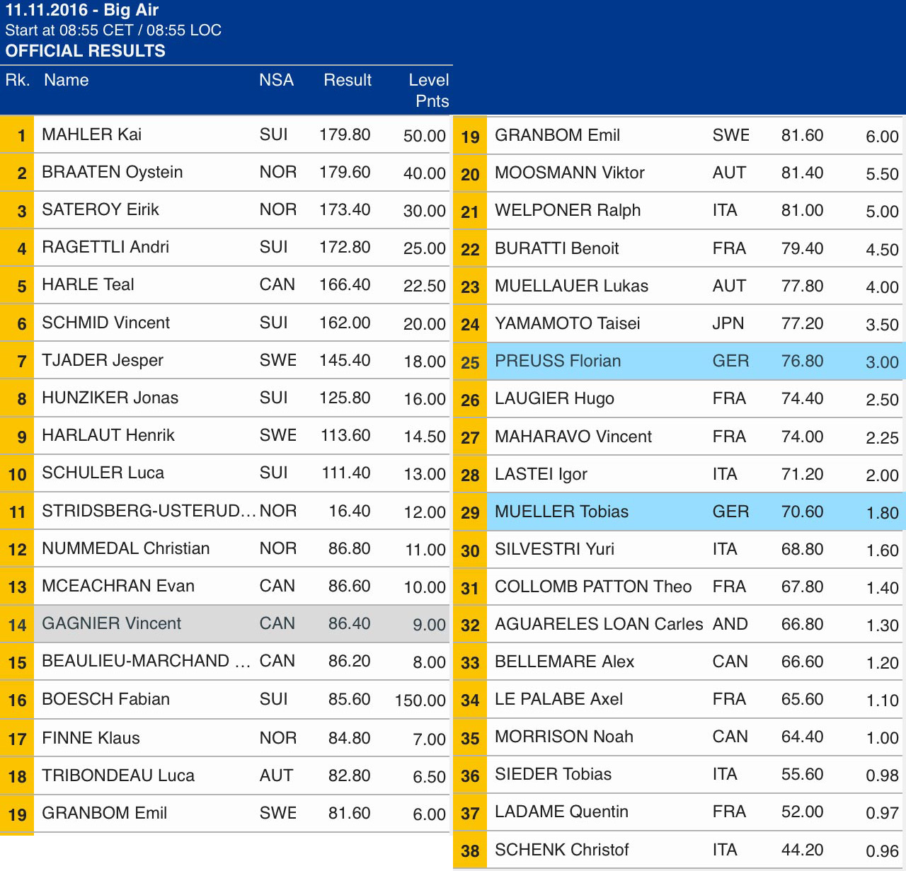 big_air_mailand_milano_fis_worldcup_results_men_21