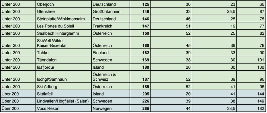 der-preischeck-120-skigebiete-im-vergleich-18