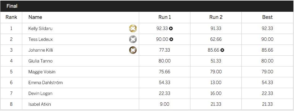 Alle Results aus dem Slopestyle Finale der Frauen im Überblick