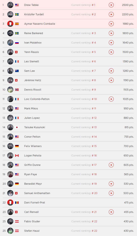 Freeride World Tour Rankings der Männer vom ersten Stopp in Vallnord-Arcalis (Andorra)