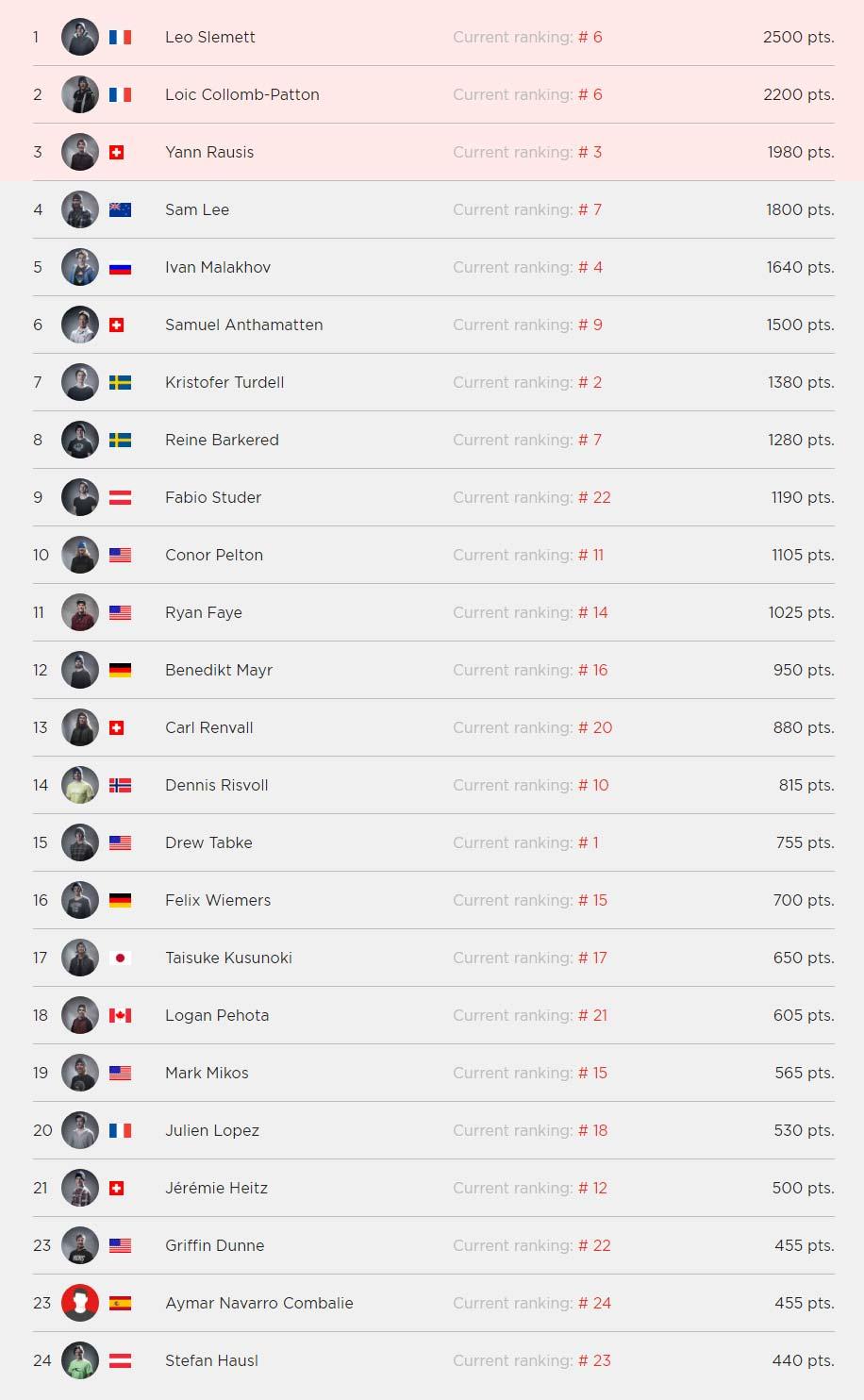 Die komplette Ergebnisliste der Herren aus Vallnord-Arcalis / Chamonix Nachholstopp