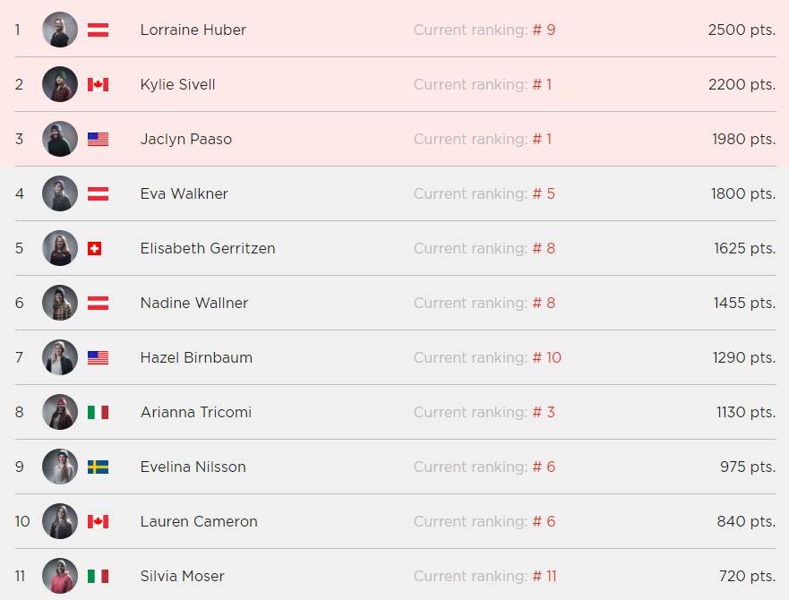 Die komplette Ergebnisliste der Damen aus Vallnord-Arcalis / Chamonix Nachholstopp