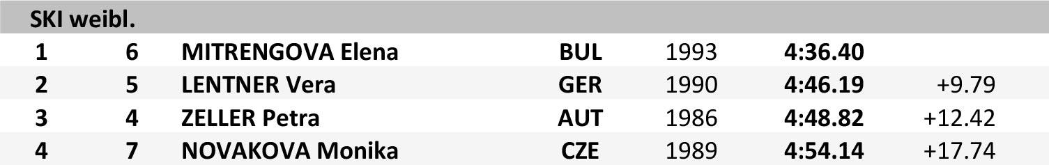 Pitztal Wildface 2017 - Results Frauen