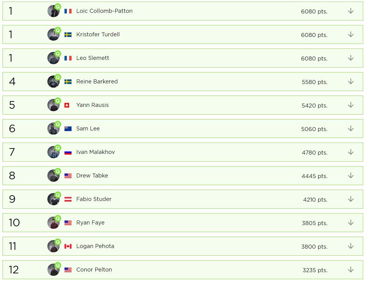 Das Freeride World Tour 2017 Overall Ranking der Männer nach dem Contest in Alaska.