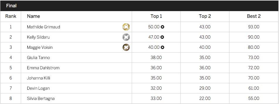 Die Ergebnisse vom Big Air Contest der Frauen bei den X Games 2017 in Norwegen.