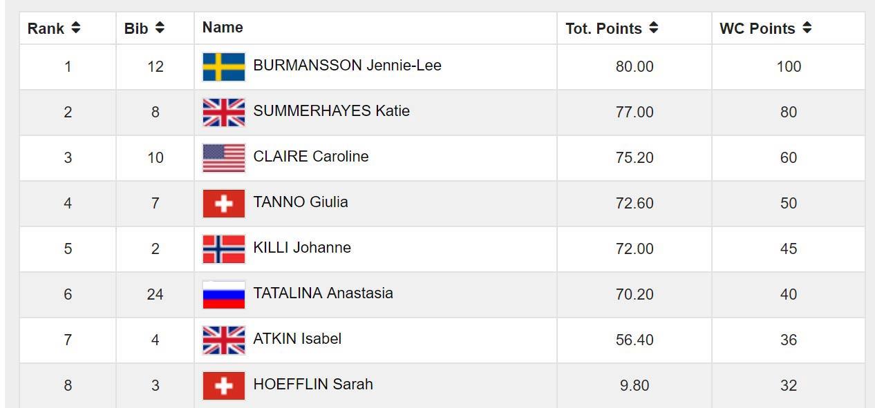Das Ergebnis der Frauen aus den Finales bei den Stubai Freeski Open 2017 (Slopestyle)