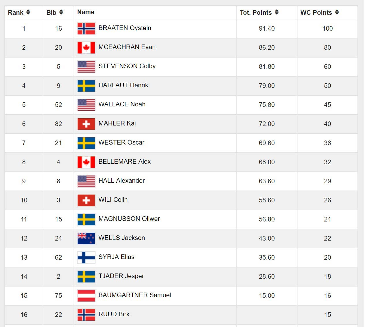 Das Ergebnis der Männer aus den Finales bei den Stubai Freeski Open 2017 (Slopestyle)