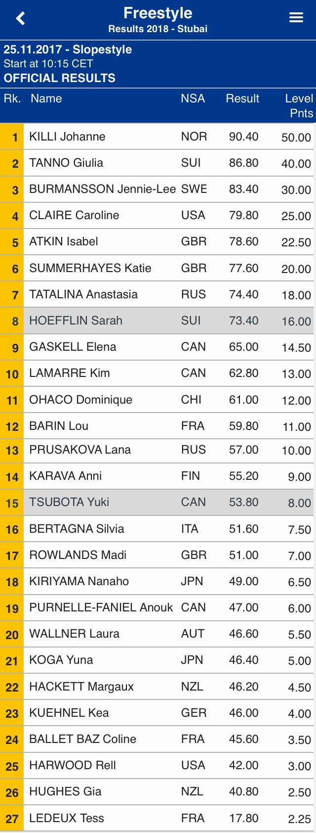 Ergebnisse aus der Slopestyle Qualifikation der Frauen beim Stubai Freeski Worldcup 2017
