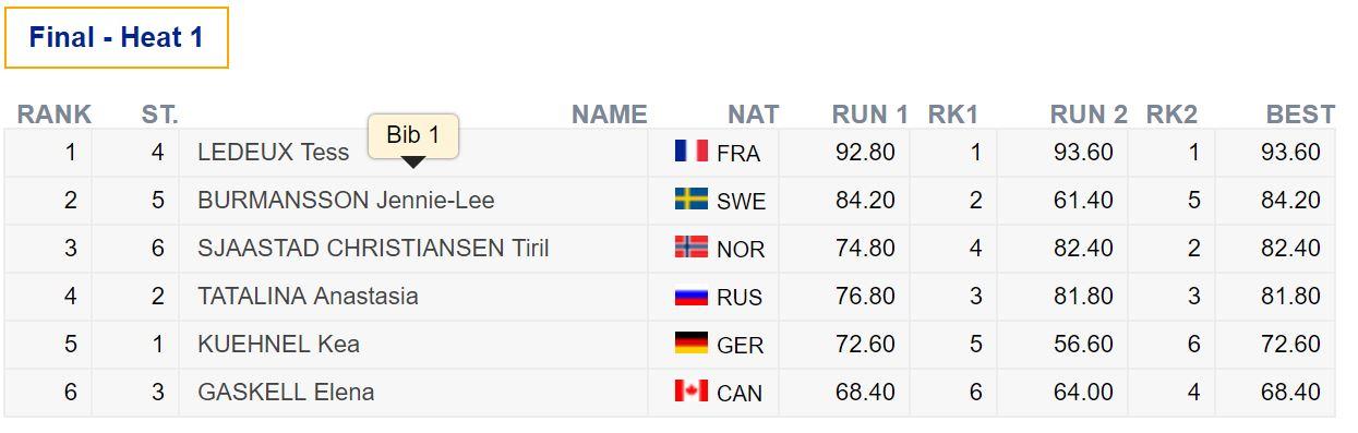 Slopestyle Weltcup in Font-Romeau, Frankreich, Endergebnis bei den Frauen