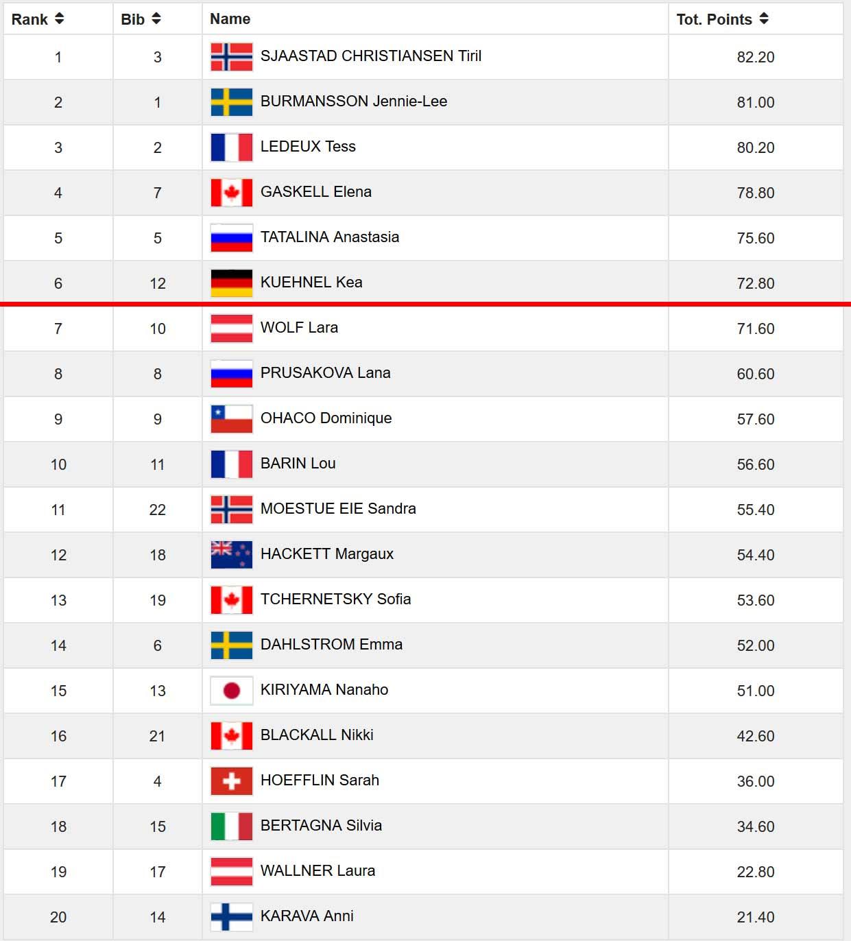 Das gesamte Frauen Ergebnis im Überblick, die Top 6 kommen ins Finale
