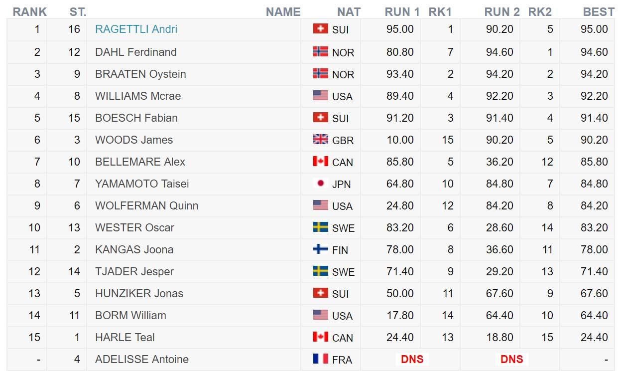 Die Top 16 Männer beim FIS Freeski Worldcup in Aspen Snowmass 2018