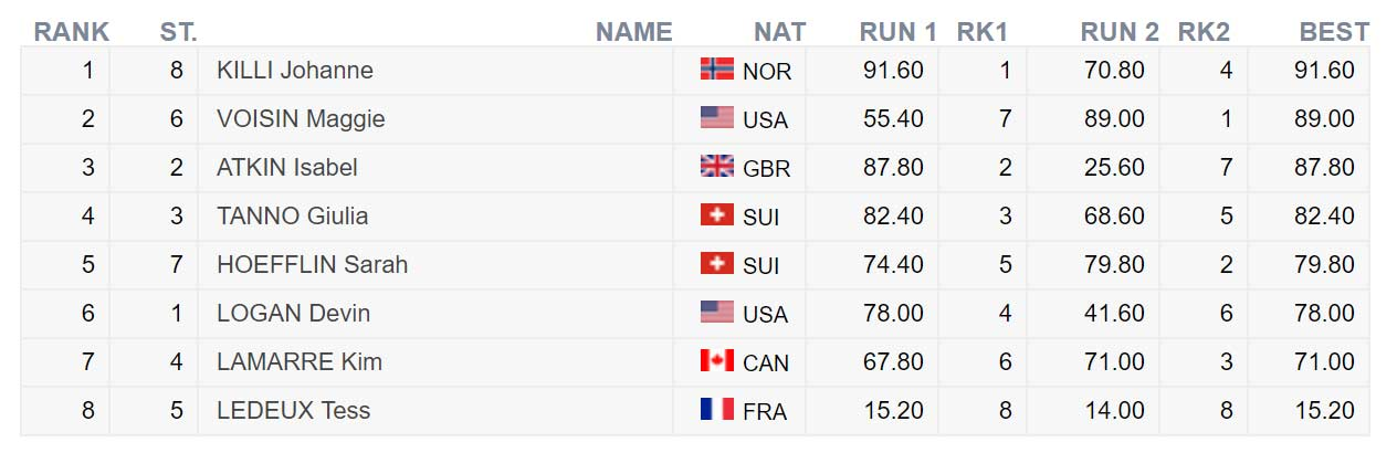Die Top 8 Frauen beim FIS Freeski Worldcup in Aspen Snowmass 2018