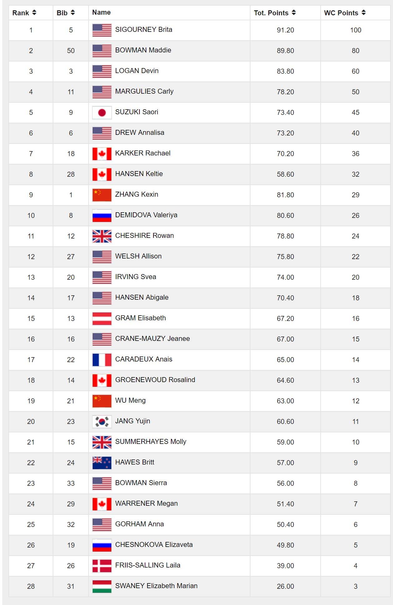 Das finale Ergebnis vom Halfpipe Weltcup der Frauen in Mammoth Mountain, Kalifornien (2018)