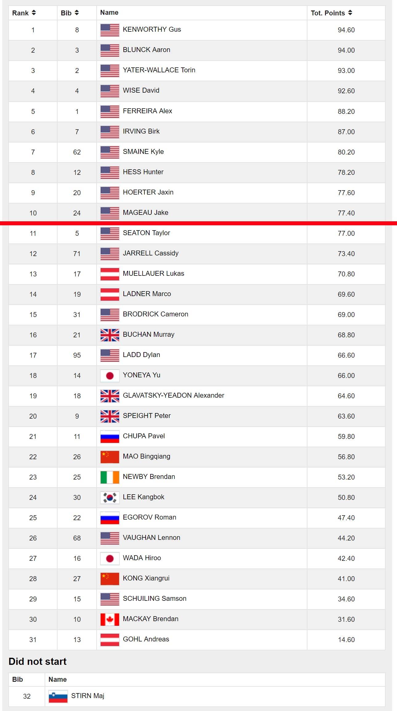 Die Ergebnisse vom Halfpipe Weltcup in Mammoth 2018 der Männer