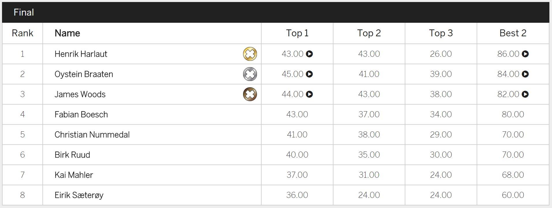 Winter X Games 2018: Männer Big Air Finals - Results