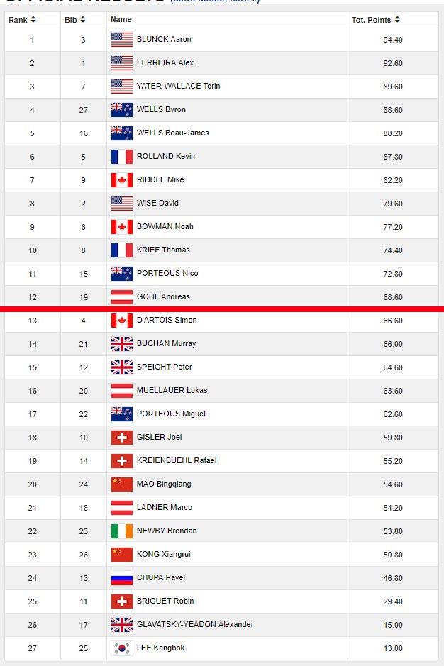 Das Ergebnis aus der Halfpipe Qualifikation der Männer bei Olympia 2018