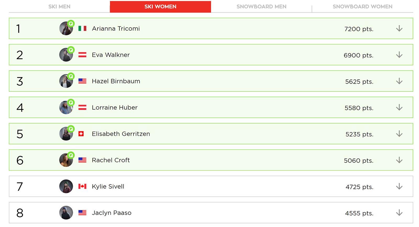 Das Overall Ranking der Frauen nach dem Freeride World Tour Contest in Fieberbrunn 2018.