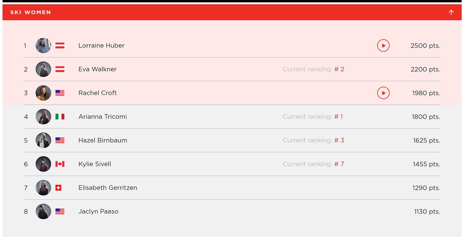 Das komplette Ranking der Frauen beim Freeride World Tour Contest in Fieberbrunn 2018.