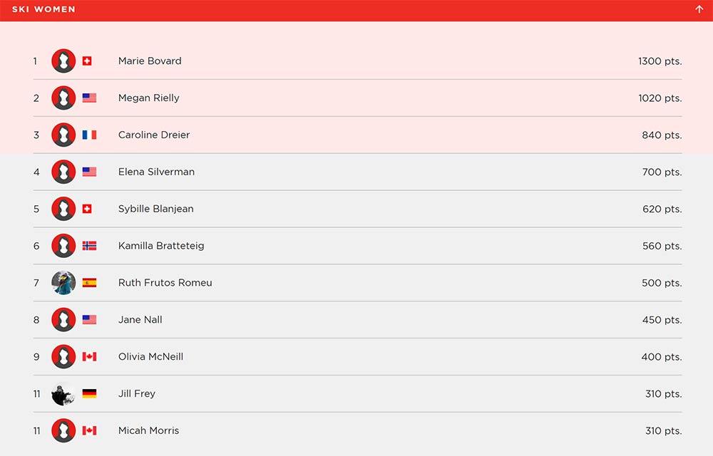 Freeride Junior World Championships 2018: Ergebnis der Frauen
