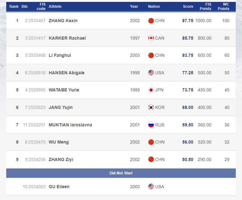 Das komplette Ergebnis der Frauen vom Halfpipe Weltcup in Secret Garden (China) 2018 in der Übersicht