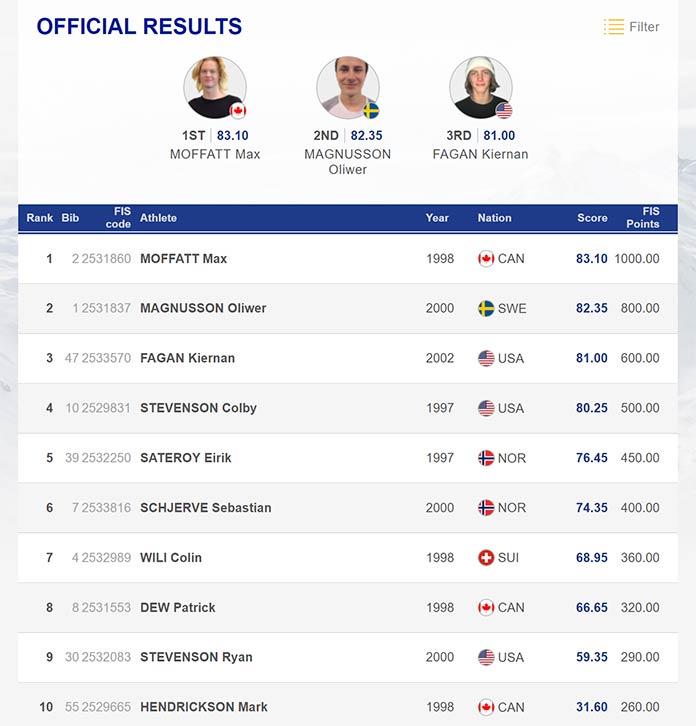 Die besten 10 Fahrer beim FIS Slopestyle Weltcup auf der Seiser Alm 2019