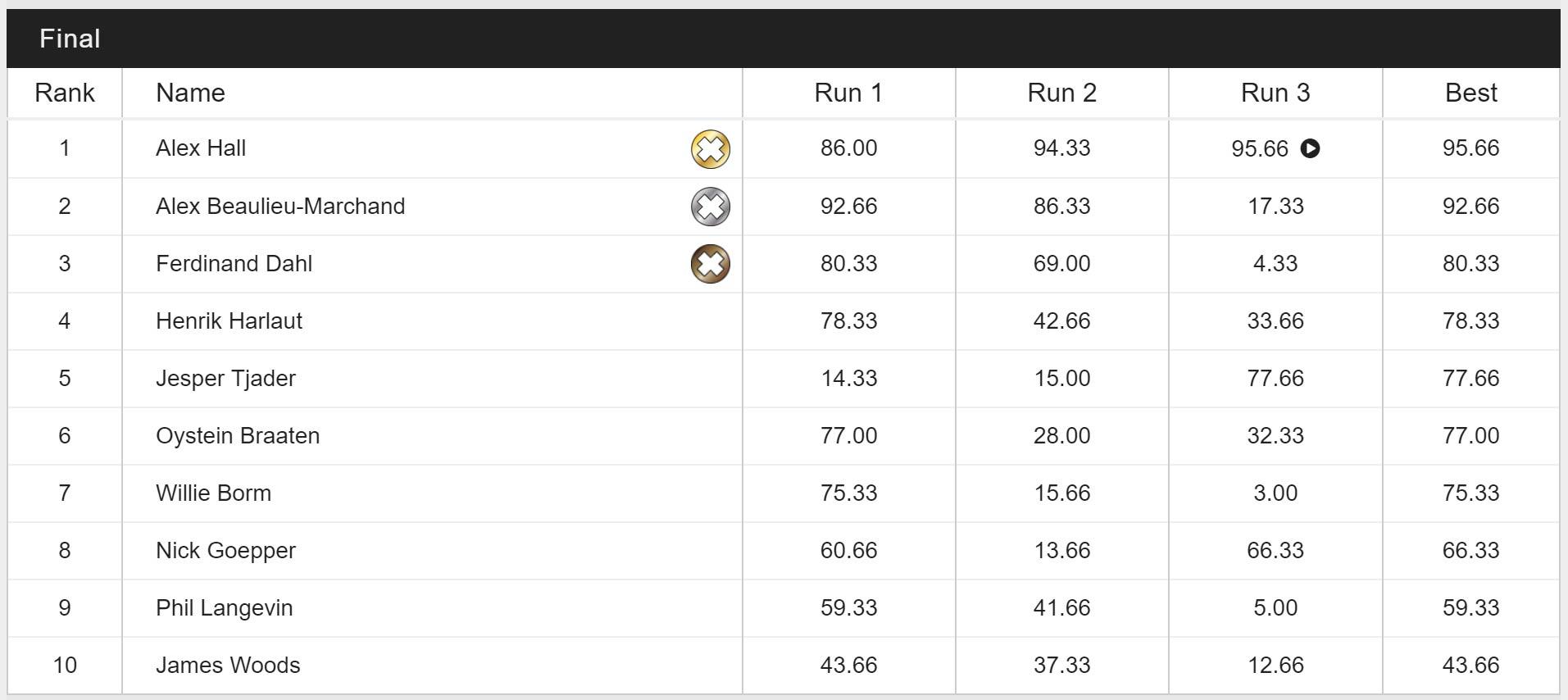 Das Ergebnis aus dem Slopestyle Final der Männer im Überblick.