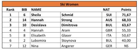 Ergebnisse der FWQ SKI Woman