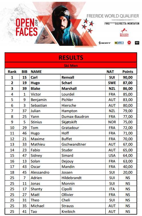 Ergebnisse der FWQ Ski Männer