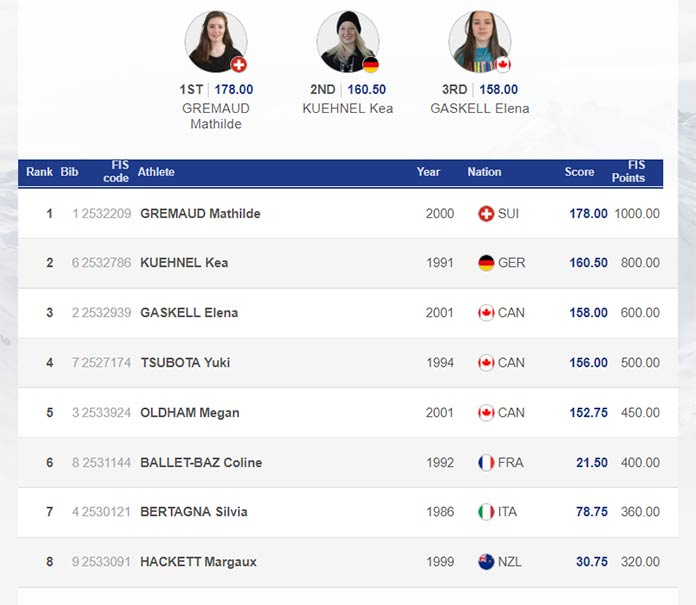 Das Ergebnis der Frauen vom FIS Freestyle Big Air World Cup in Quebec City 2019.