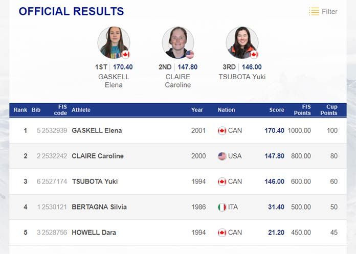 Das Ergebnis der Frauen beim FIS Freestyle Big Air World Cup in Cardrona 2018.