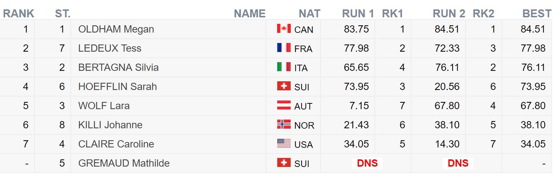 Das Ergebnis der Frauen beim FIS Freestyle World Cup in Silvaplana (Corvatsch) in der Übersicht.