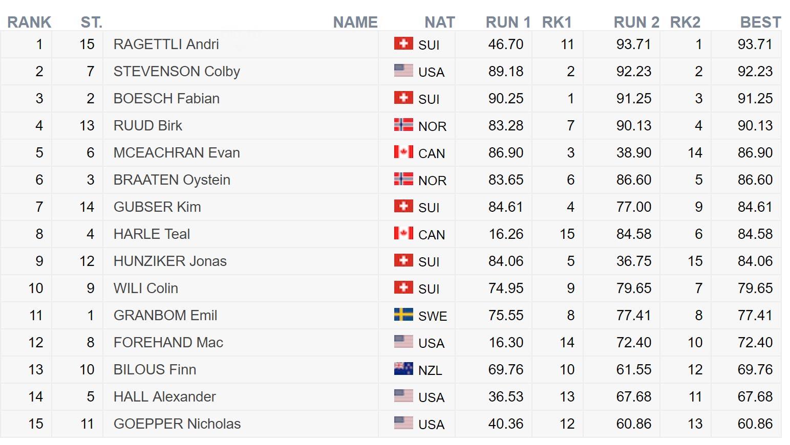 Das Ergebnis der Männer beim FIS Freestyle World Cup in Silvaplana (Corvatsch) in der Übersicht.
