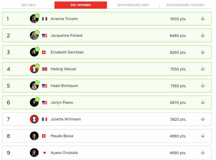 Das komplette Ranking der Frauen am Ende der Saison 2018/2019 bei der Freeride World Tour 2019 im Überblick
