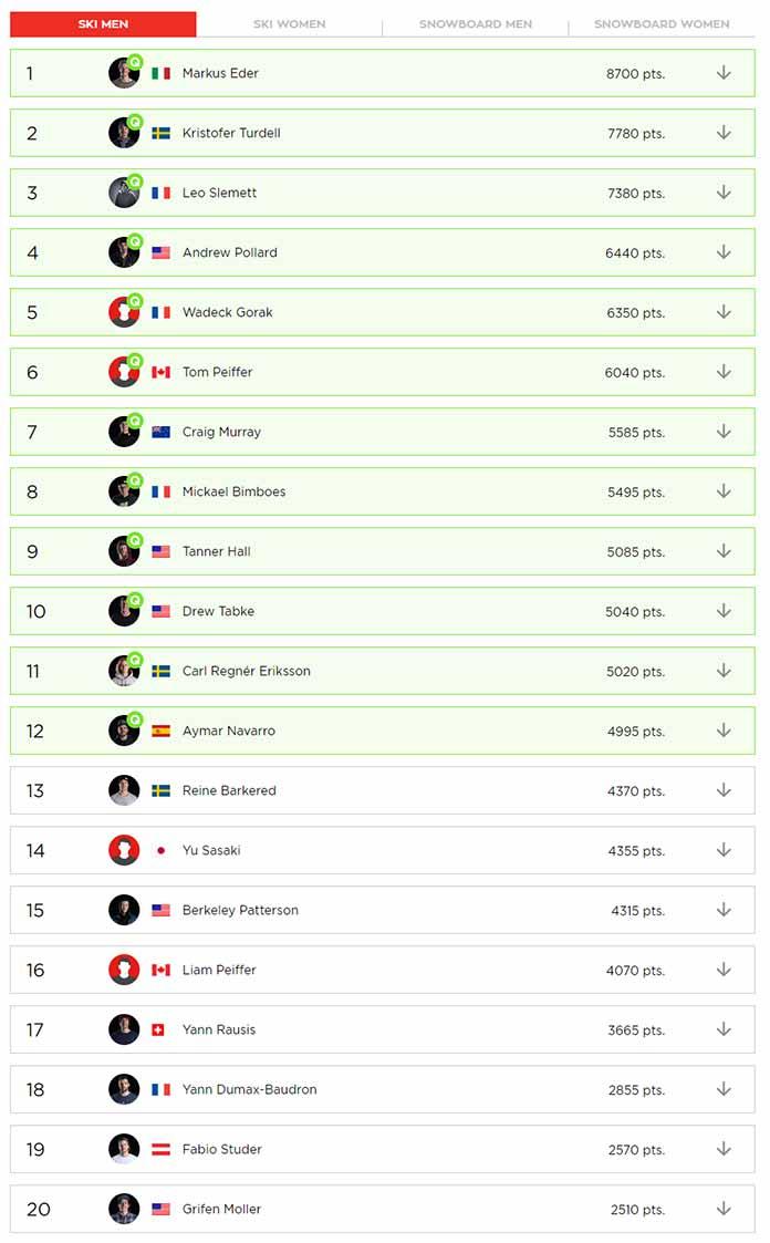 Das komplette Ranking der Männer am Ende der Saison 2018/2019 bei der Freeride World Tour 2019 im Überblick