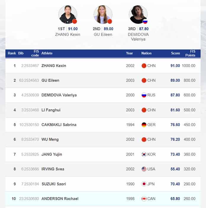 Die Top 10 Frauen beim Halfpipe World Cup in Cardrona in der Übersicht