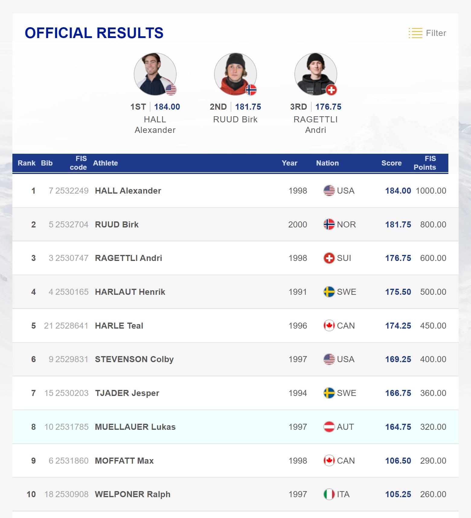 Das Endergebnis aus dem Big Air Final der Männer beim ersten FIS Freestyle World Cup der Saison 2019/2020.