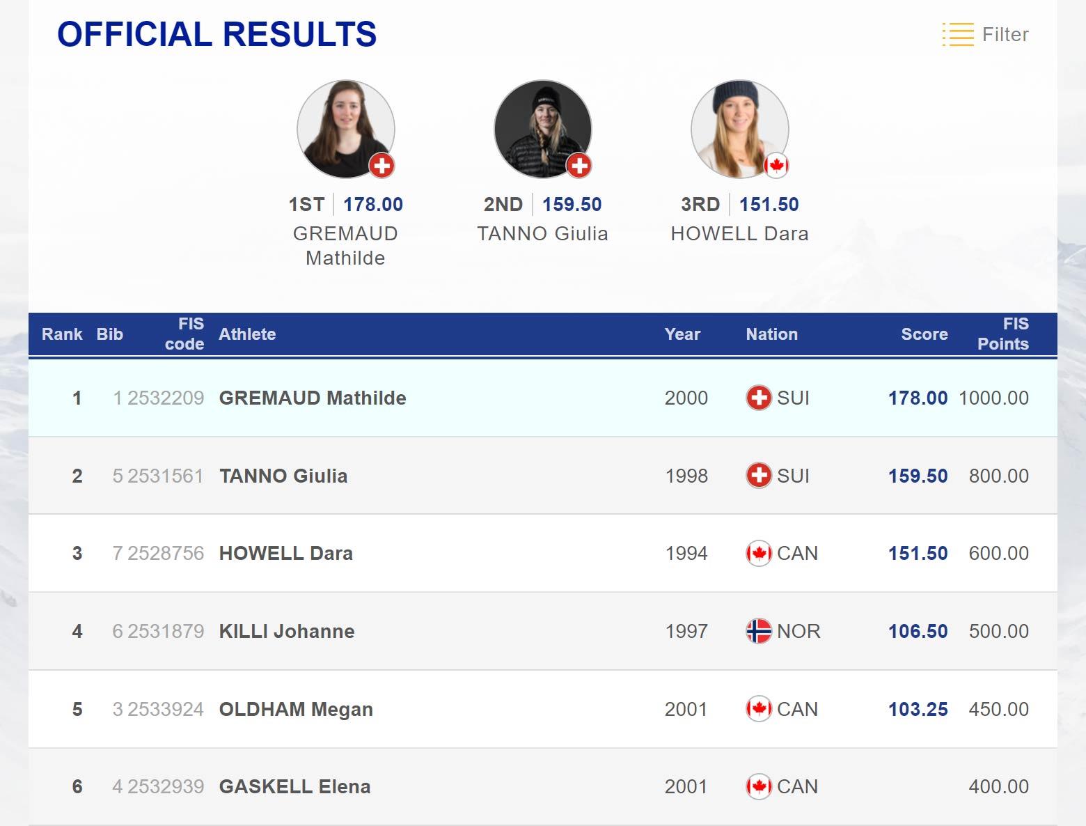 Das Endergebnis aus dem Big Air Final der Frauen beim ersten FIS Freestyle World Cup der Saison 2019/2020.