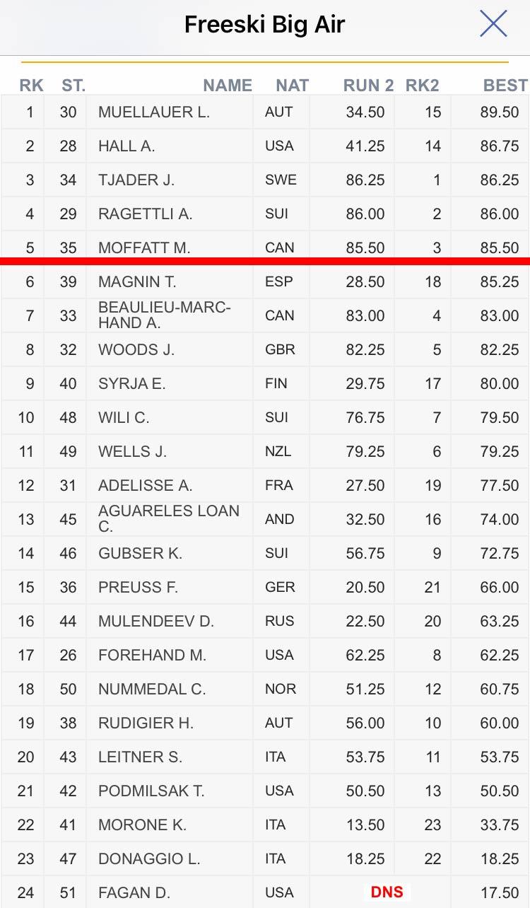 FIS Freestyle Big Air Weltcup Modena, Italien: Das Ergebnis aus der Qualifikation der Männer, Heat 2, in der Übersicht.