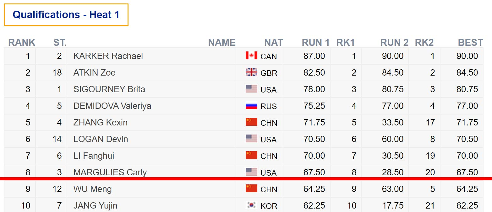 Die Top 10 Frauen der Halfpipe Weltcup Qualifikation in Copper Mountain (2019).