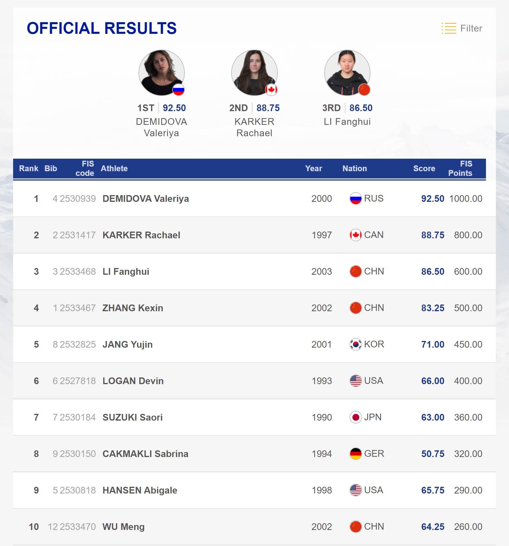 Die Top 10 Frauen beim FIS Freestyle Halfpipe Weltcup in Secret Garden, China (2019.