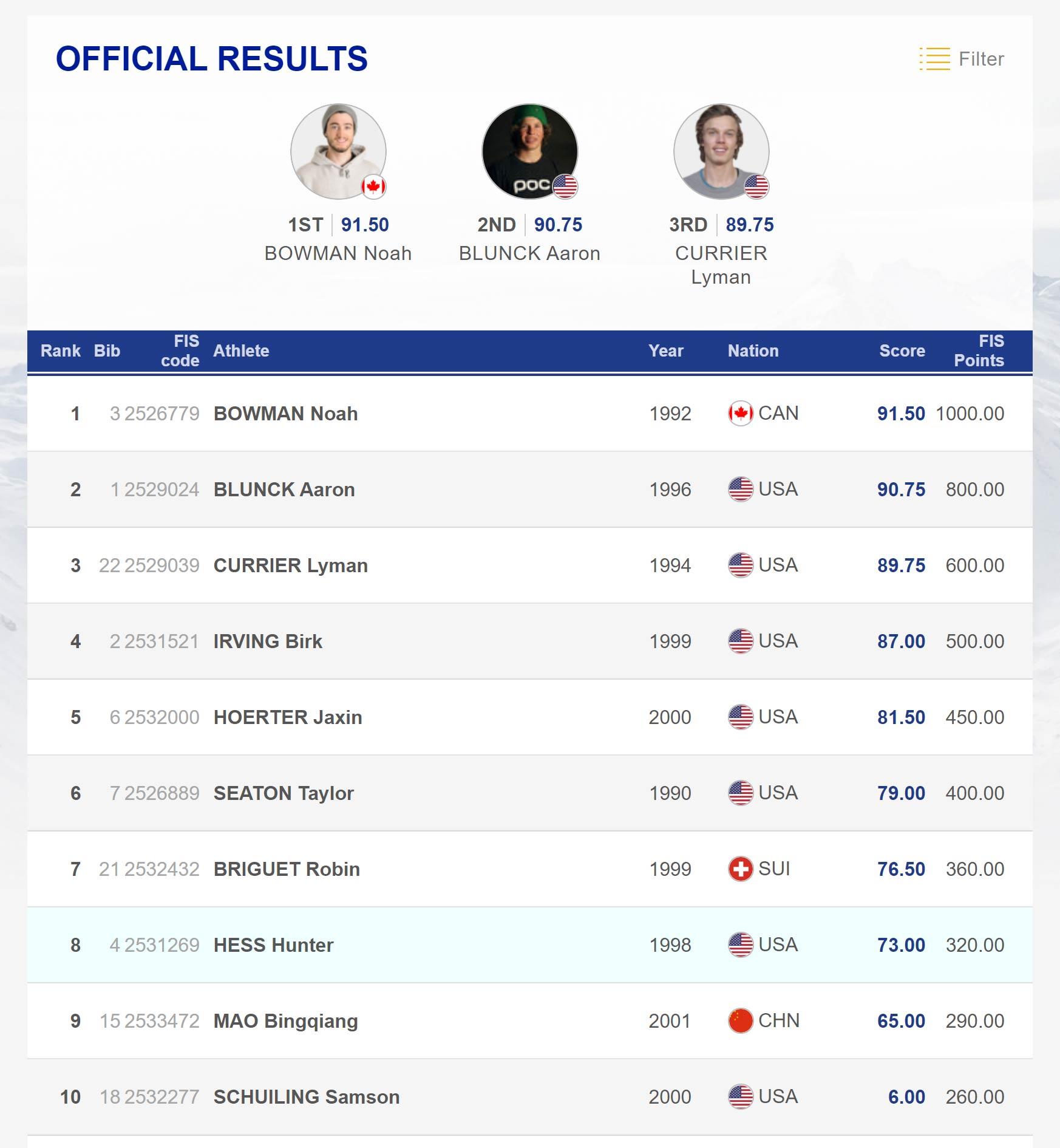 Die Top 10 Männer beim FIS Freestyle Halfpipe Weltcup in Secret Garden, China (2019.