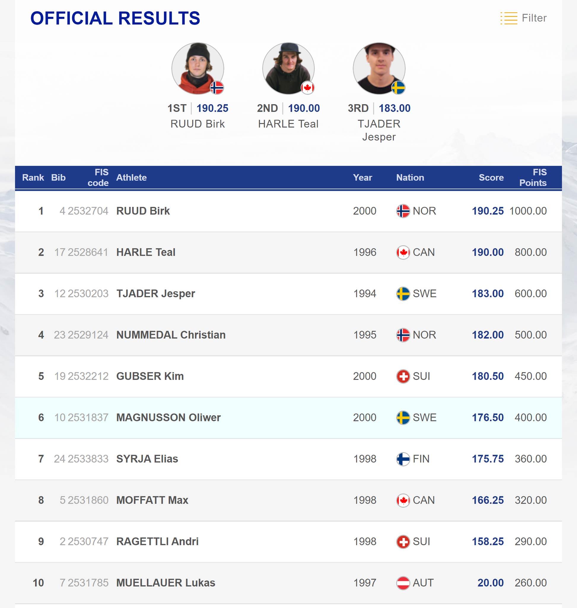 Das Ergebnis aus dem Final der Männer beim Big Air Weltcup in Beijing (China), 2019.